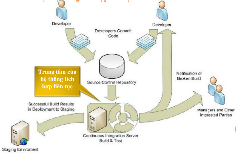 Continuous Integration (CI) – Tích hợp liên tục