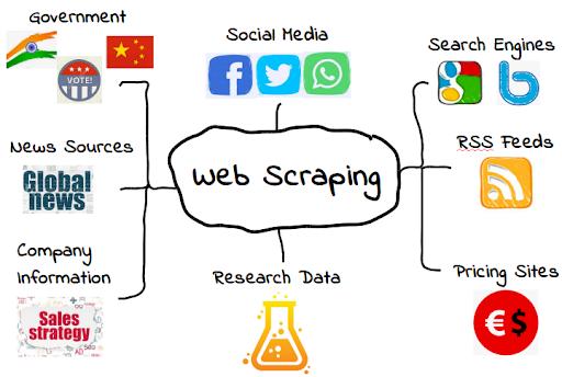 Web Crawling và Web Scraping – Sự tranh cãi giữa ăn cắp tài liệu hay là một công nghệ thu thập dữ liệu