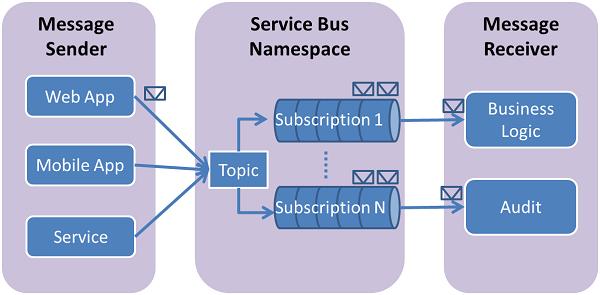 Vấn đề truyền nhận trong Azure service bus