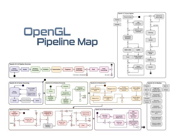 Các Api sử dụng trong OpenGL