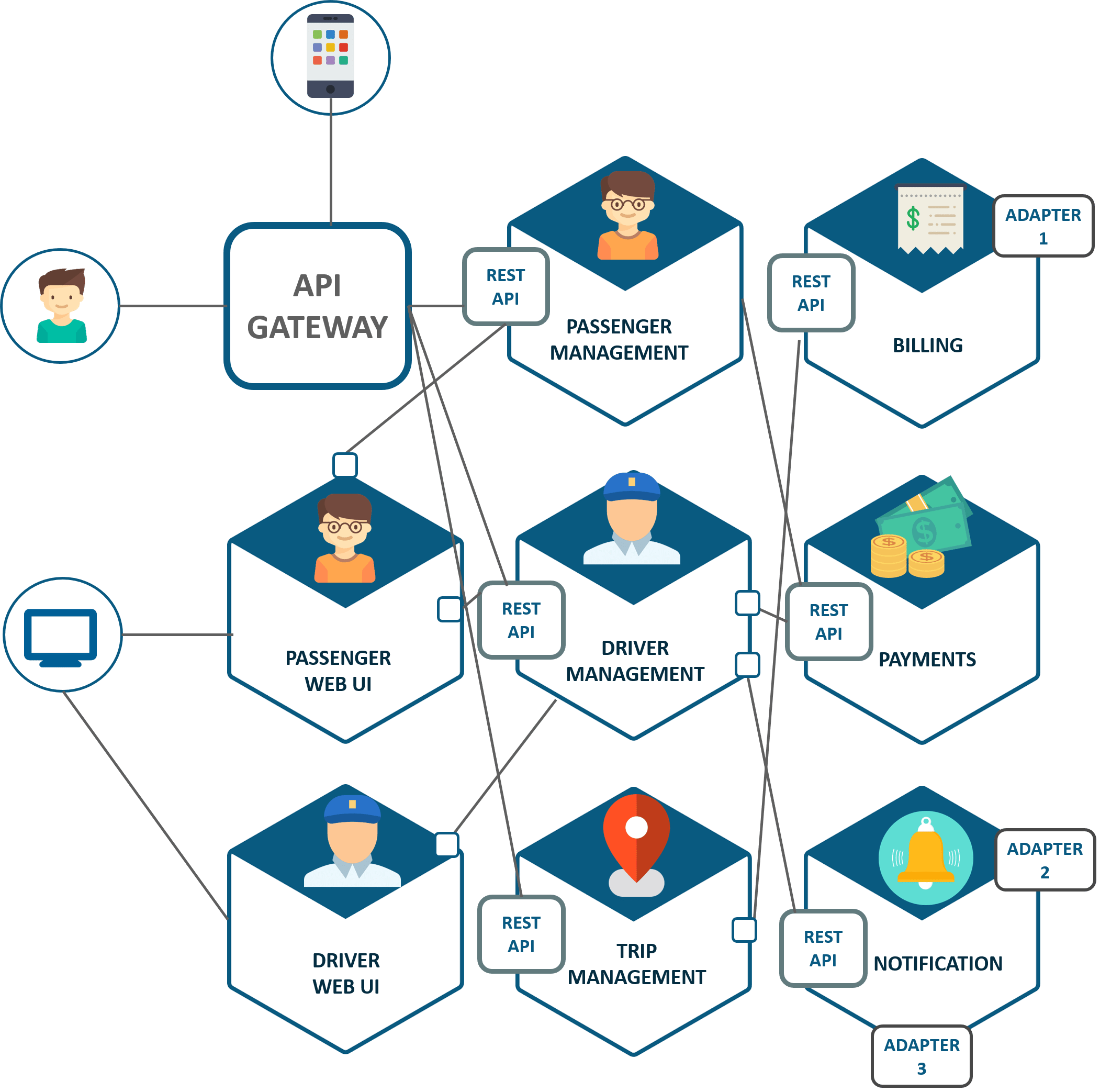Giao tiếp trong Microservices