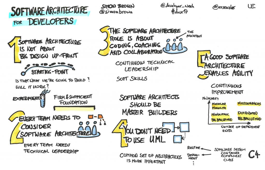 """SAD – Tài liệu kiến trúc phần mềm của các bậc """"nhẫn giả"""""""