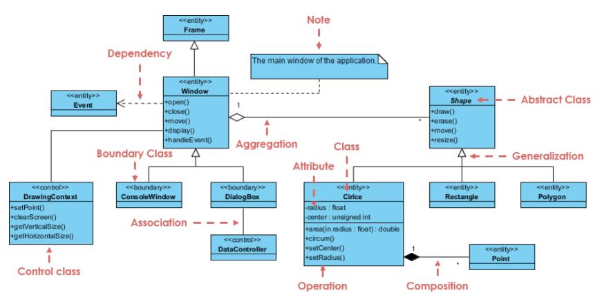 UML – Bản vẽ thi công dành cho kỹ sư lập trình