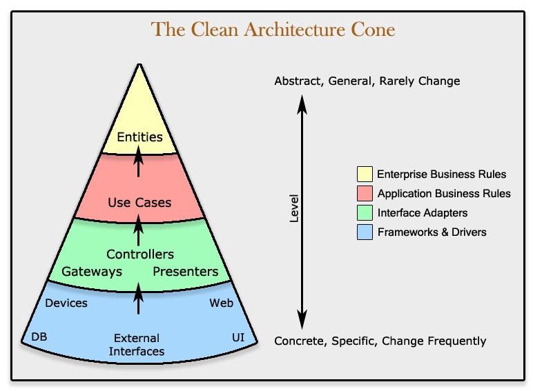 Clean Architecture – Điều đơn giản với ý tưởng củ hành
