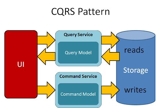 Giới thiệu về CQRS