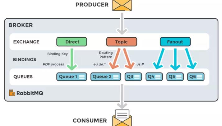 RabbitMQ – Một message queue phổ biến mà dev nào cũng nên biết